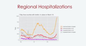 Regional Hospitalizations